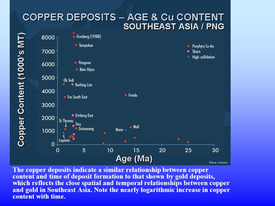 The copper deposits indicate a similar relationship between copper content and time of deposit formation to that shown by gold deposits, which reflects the close spatial and temporal relationships between copper and gold in Southeast Asia.