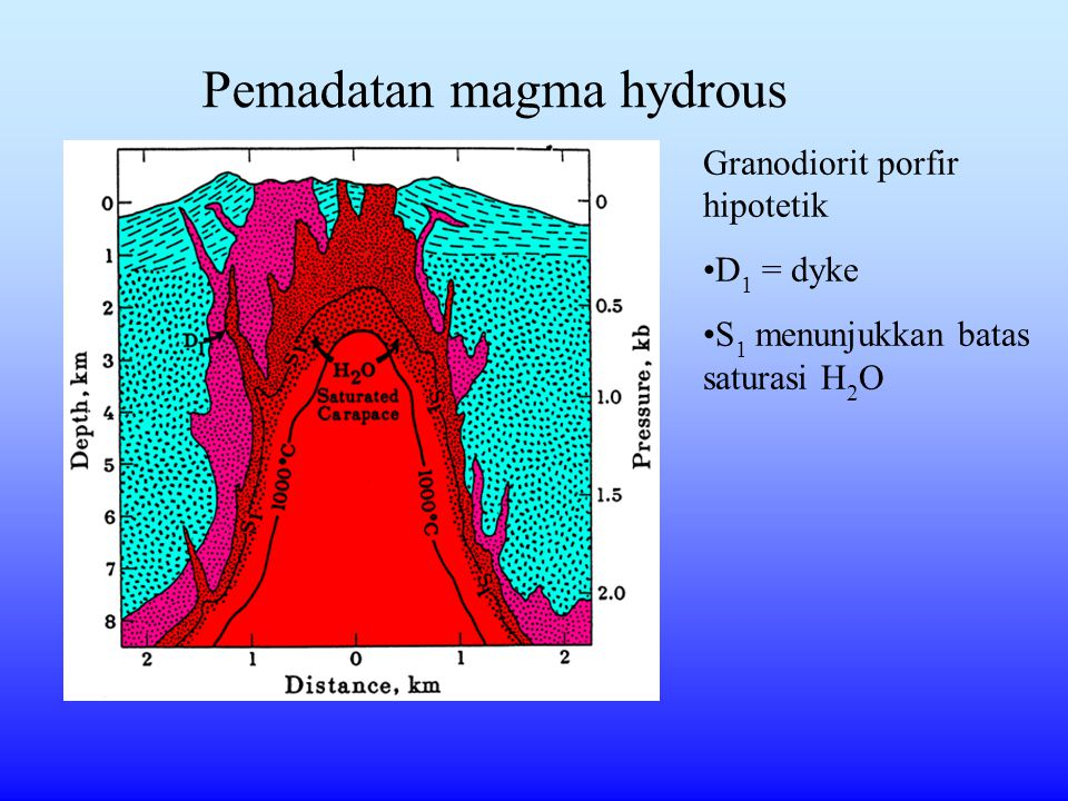 Pemadatan magma hydrous