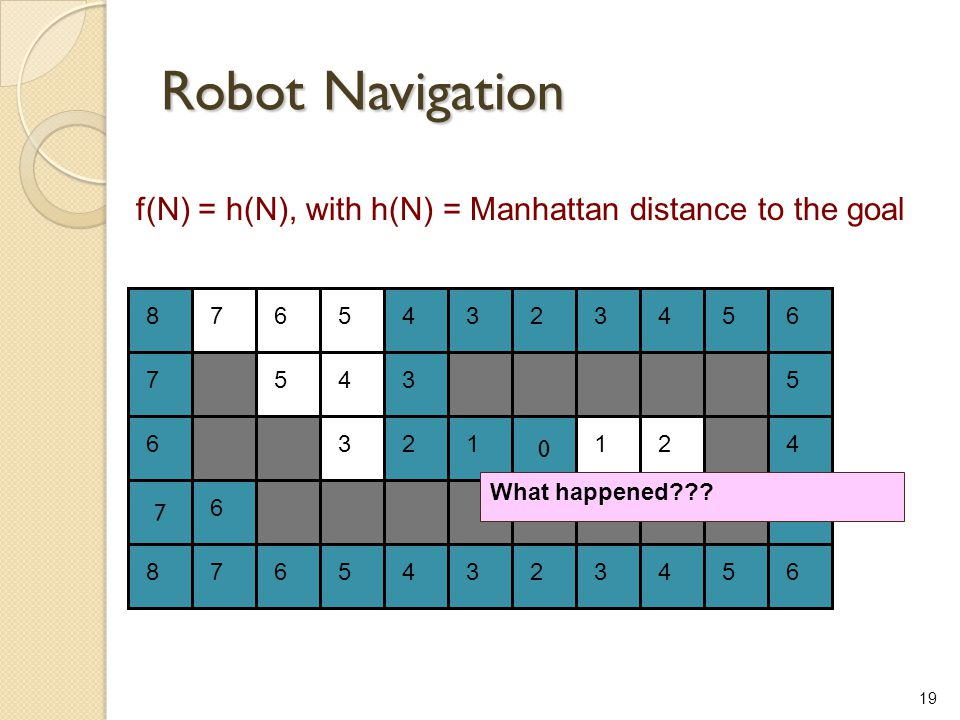 Robot Navigation f(N) = h(N), with h(N) = Manhattan distance to the goal. 8. 7. 6. 5. 4. 3. 2.