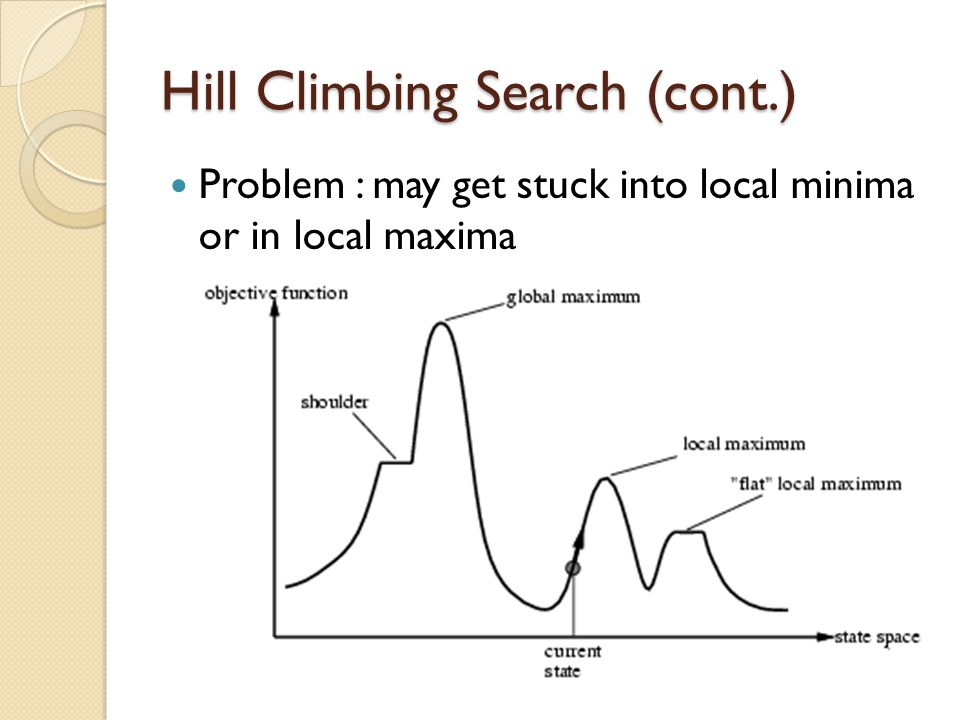 Hill Climbing Search (cont.)