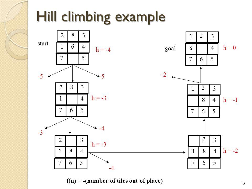 Hill climbing example 2 8 3 1 6 4 7 5 1 3 8 4 7 6 5 2 start h = -4