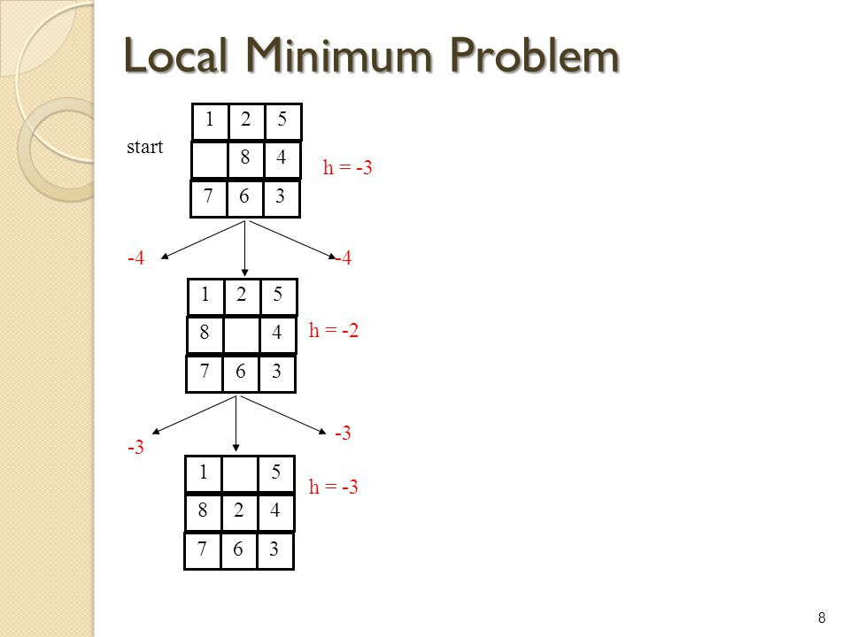 Local Minimum Problem 1 2 5 8 4 7 6 3 start h = -3 -4 -4 1 2 5 8 4 7 6
