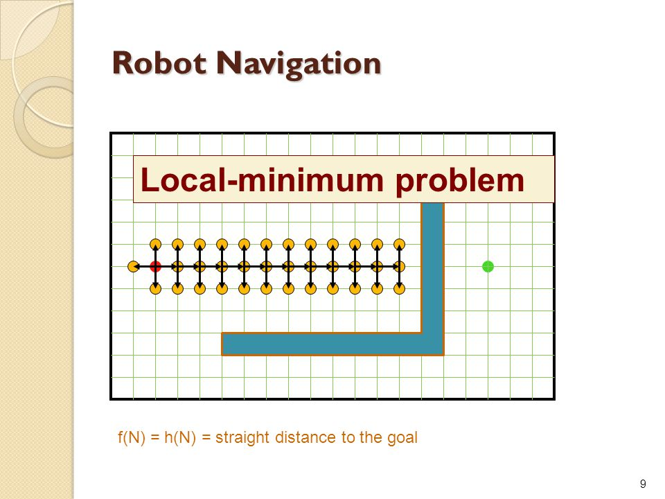 Local-minimum problem