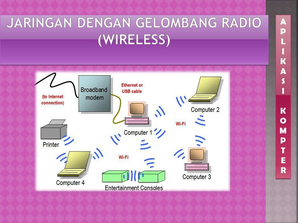 Jaringan dengan Gelombang Radio (Wireless)