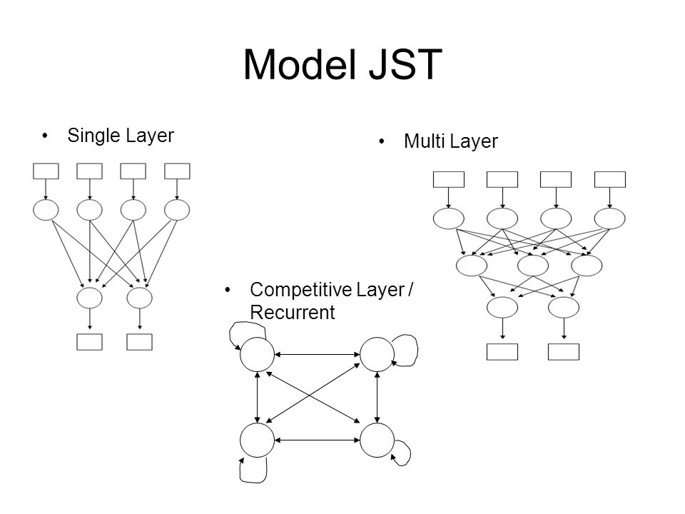 Model JST Single Layer Multi Layer Competitive Layer / Recurrent