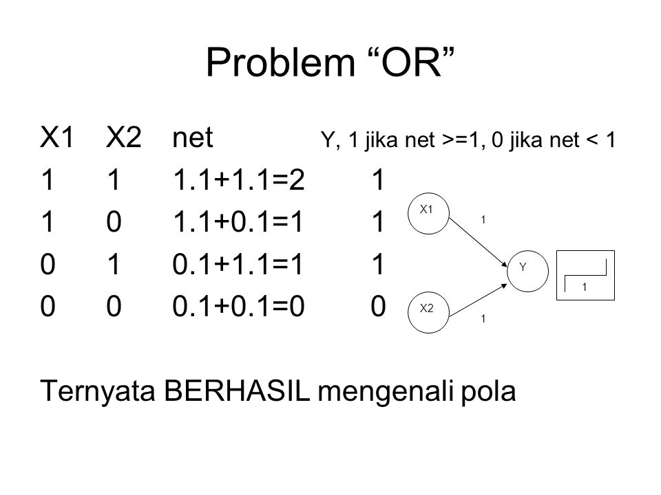 Problem OR X1 X2 net Y, 1 jika net >=1, 0 jika net < 1