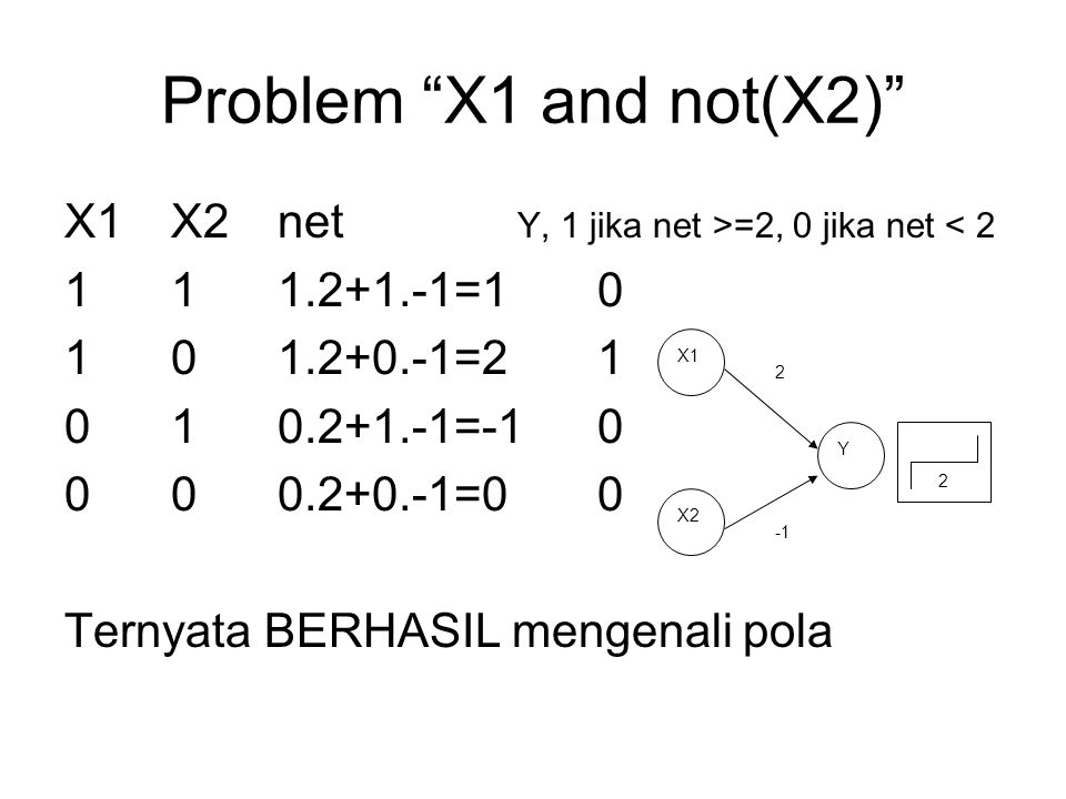 Problem X1 and not(X2) X1 X2 net Y, 1 jika net >=2, 0 jika net < 2. 1 1 1.2+1.-1=1 0. 1 0 1.2+0.-1=2 1.