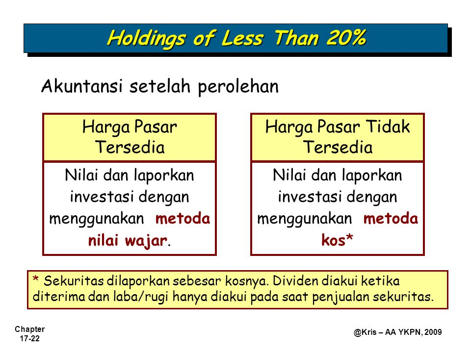 Holdings of Less Than 20% Akuntansi setelah perolehan