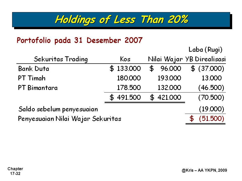 Holdings of Less Than 20% Portofolio pada 31 Desember 2007