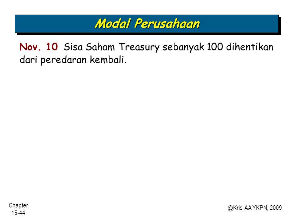 Modal Perusahaan Nov. 10 Sisa Saham Treasury sebanyak 100 dihentikan dari peredaran kembali.