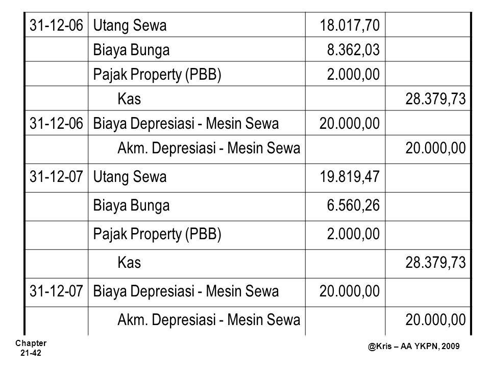 31-12-06 Utang Sewa. 18.017,70. Biaya Bunga. 8.362,03. Pajak Property (PBB) 2.000,00. Kas. 28.379,73.