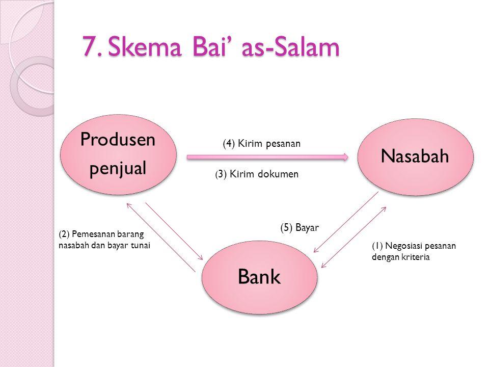 7. Skema Bai' as-Salam Bank (4) Kirim pesanan (5) Bayar