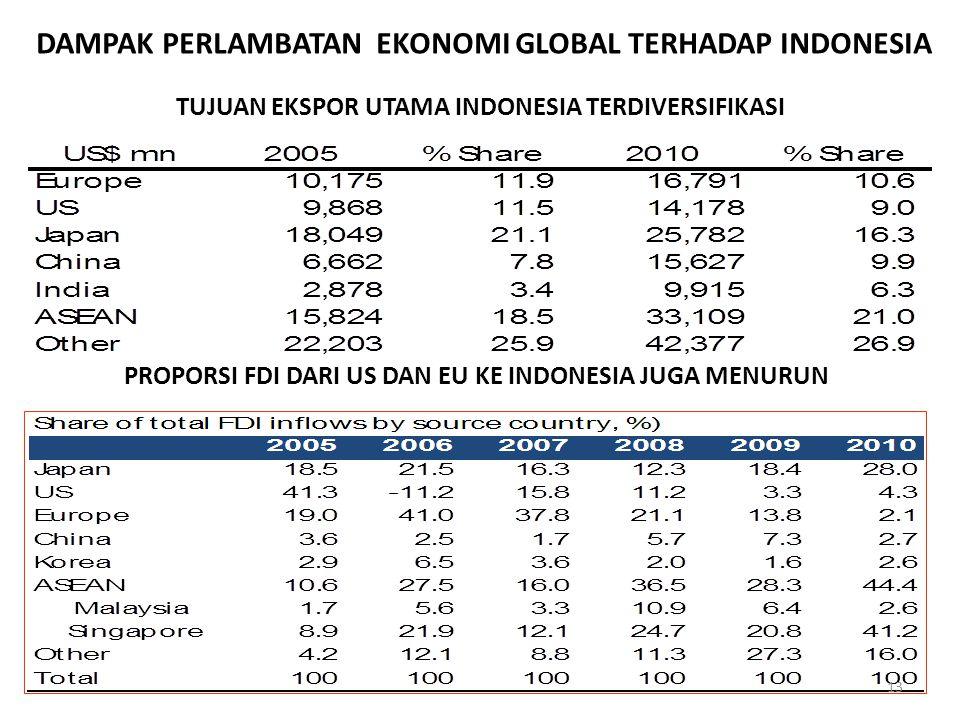 DAMPAK PERLAMBATAN EKONOMI GLOBAL TERHADAP INDONESIA