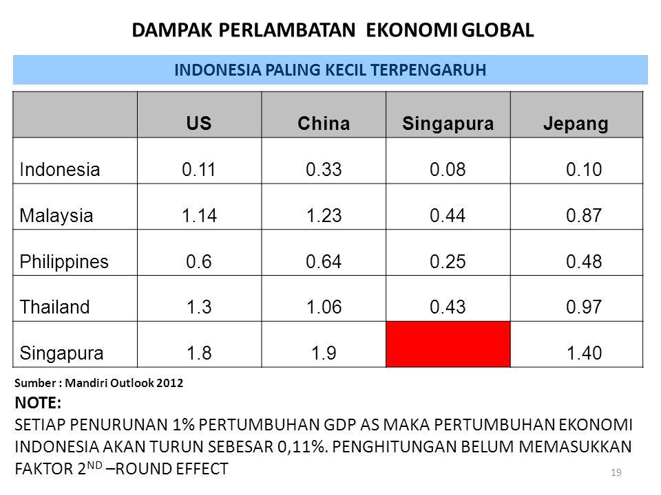 DAMPAK PERLAMBATAN EKONOMI GLOBAL INDONESIA PALING KECIL TERPENGARUH