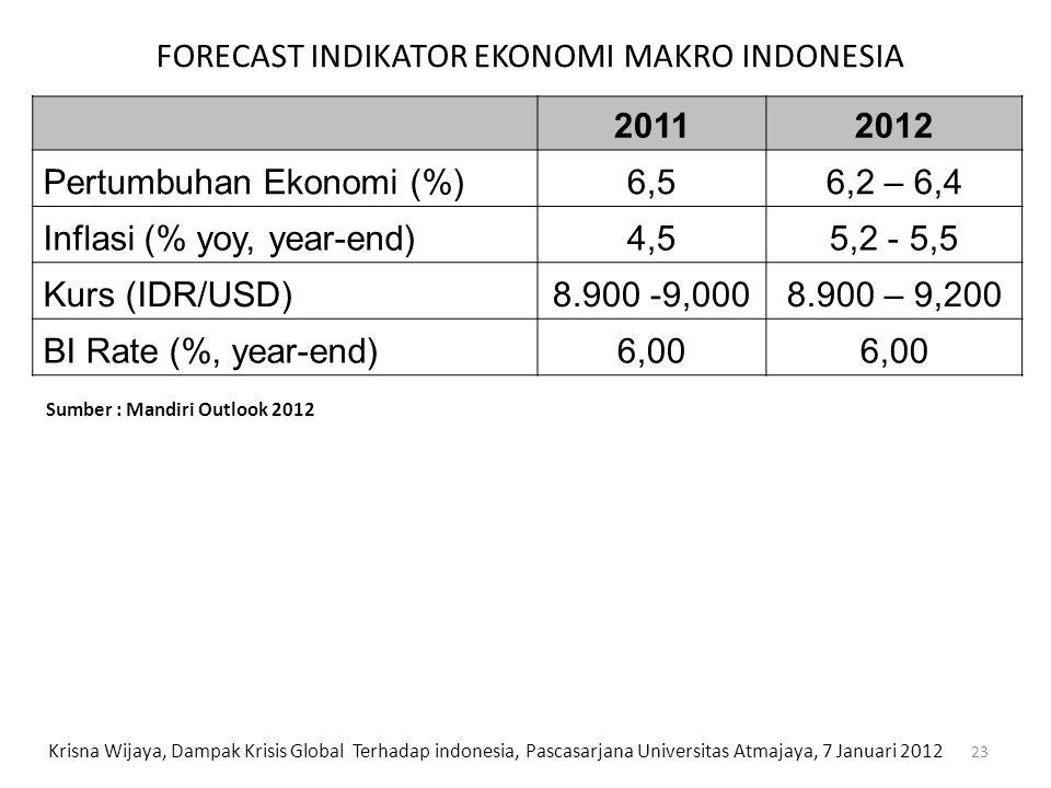FORECAST INDIKATOR EKONOMI MAKRO INDONESIA