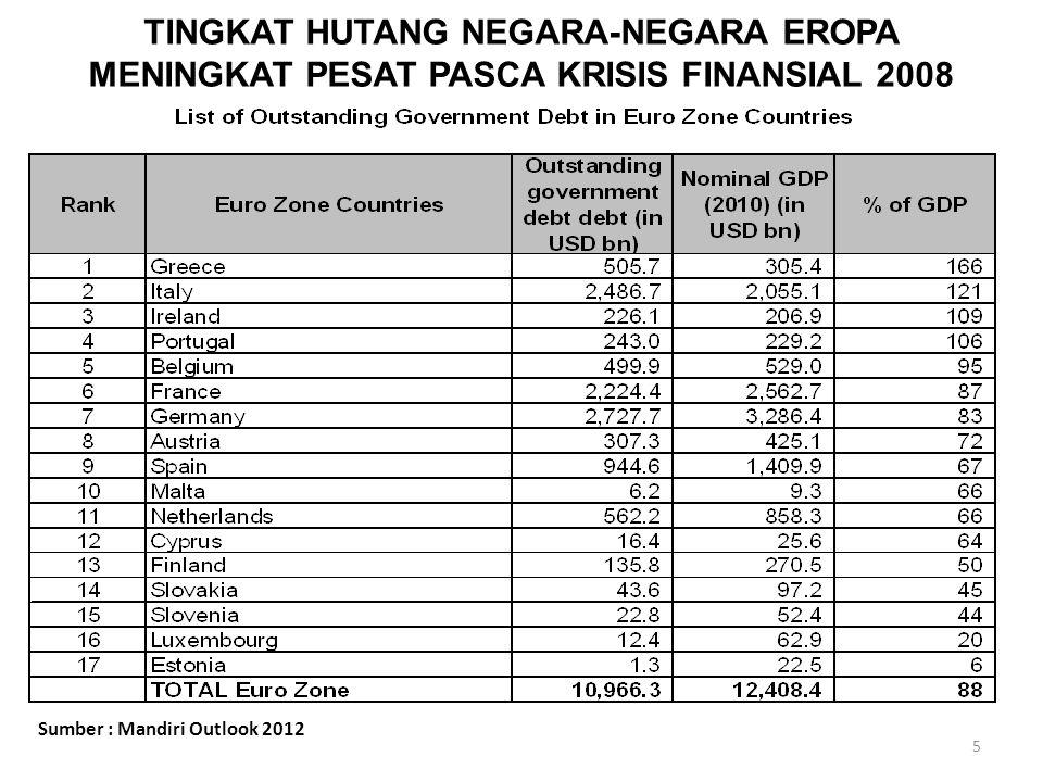 TINGKAT HUTANG NEGARA-NEGARA EROPA MENINGKAT PESAT PASCA KRISIS FINANSIAL 2008