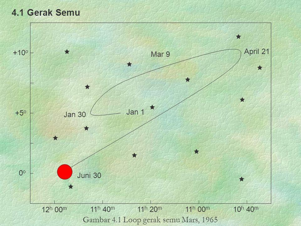Gambar 4.1 Loop gerak semu Mars, 1965