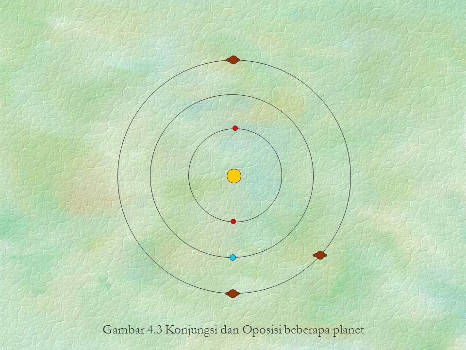 Gambar 4.3 Konjungsi dan Oposisi beberapa planet