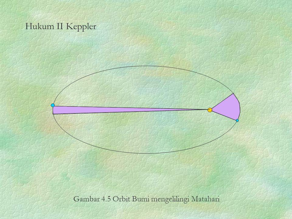 Gambar 4.5 Orbit Bumi mengelilingi Matahari
