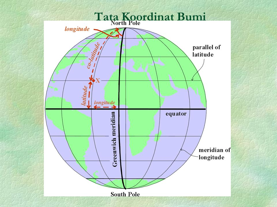 Tata Koordinat Bumi