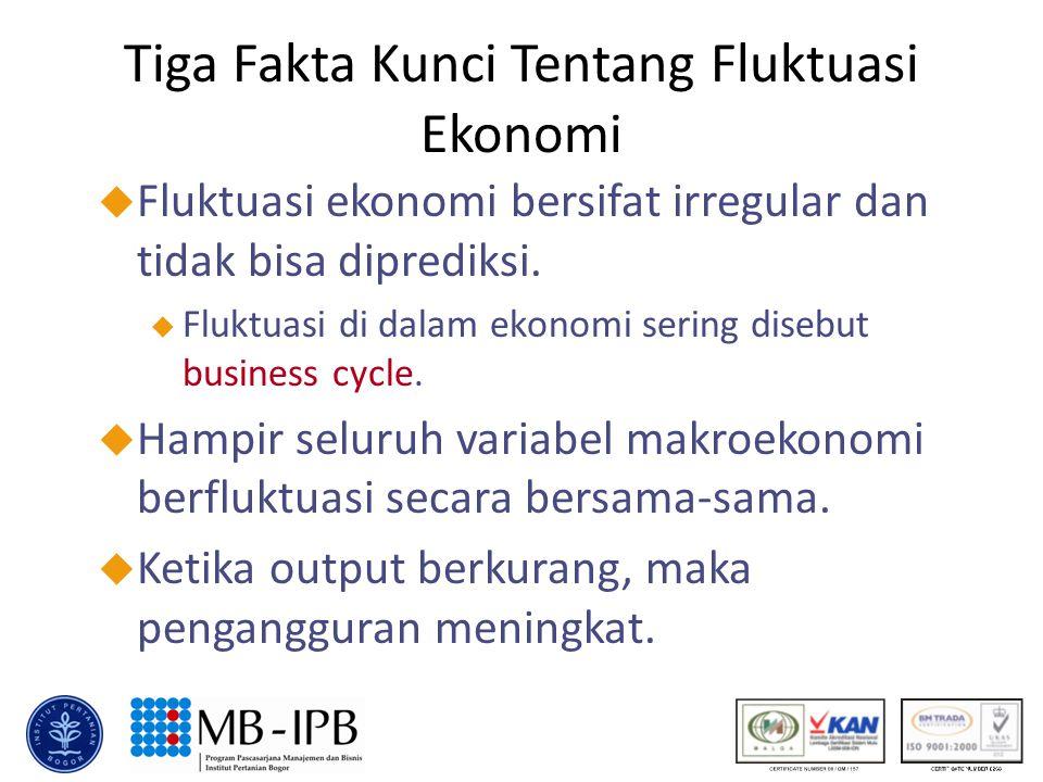 Tiga Fakta Kunci Tentang Fluktuasi Ekonomi