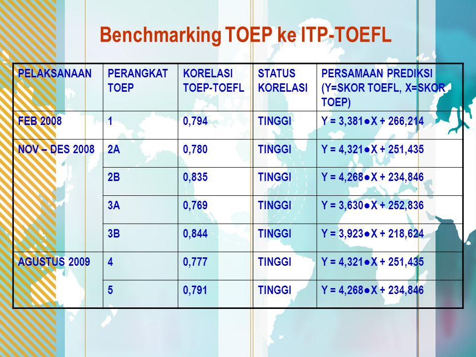 Benchmarking TOEP ke ITP-TOEFL