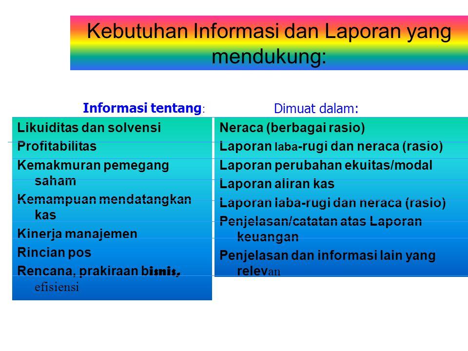 Kebutuhan Informasi dan Laporan yang mendukung: