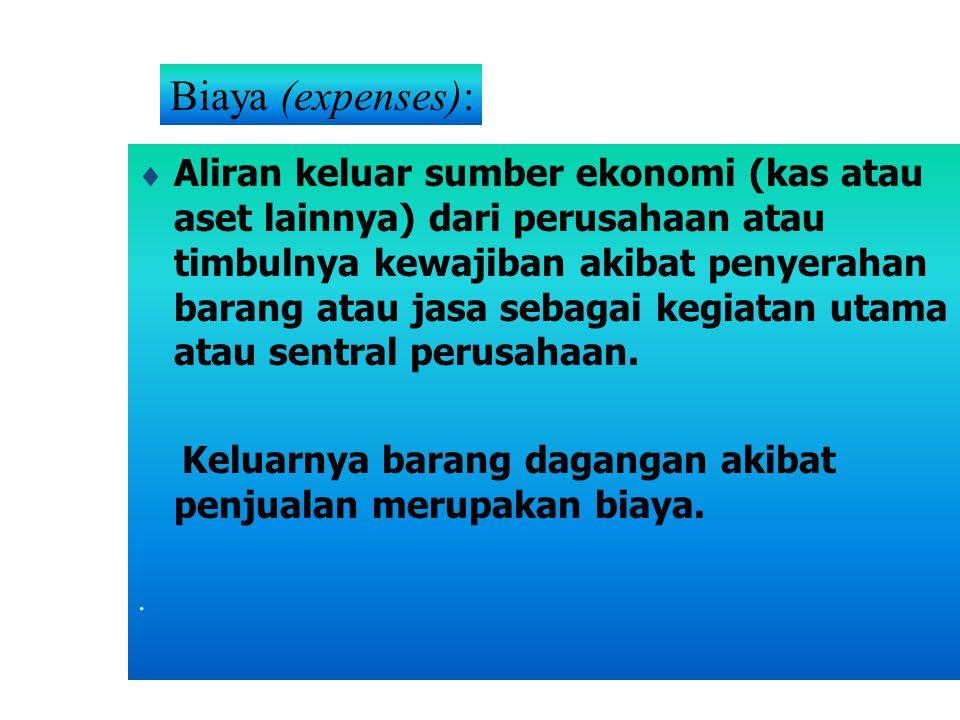 Biaya (expenses):