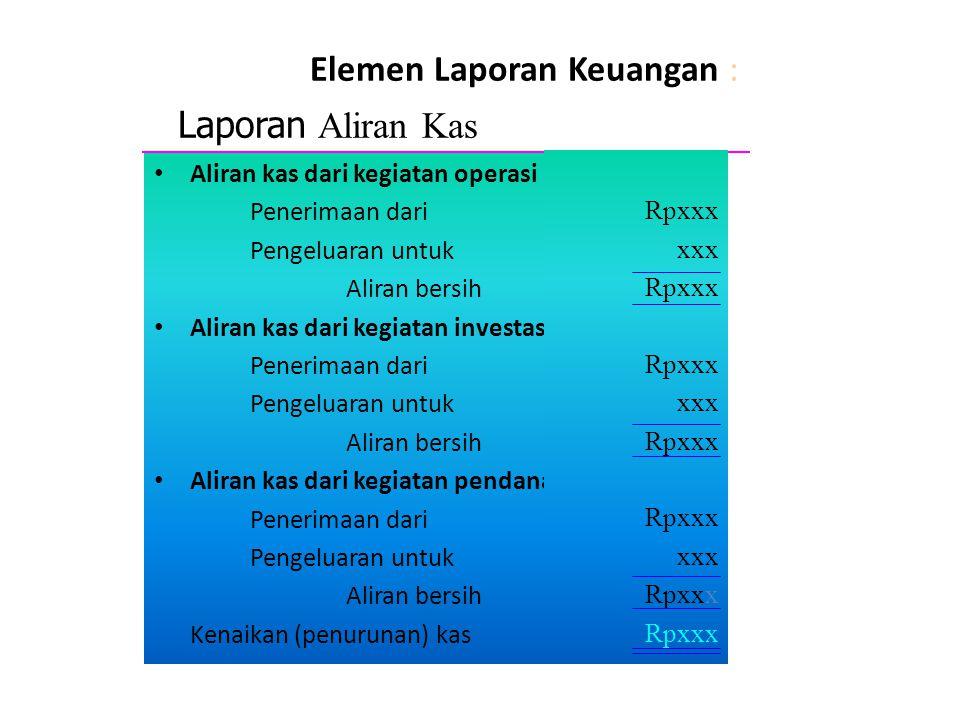 Elemen Laporan Keuangan :