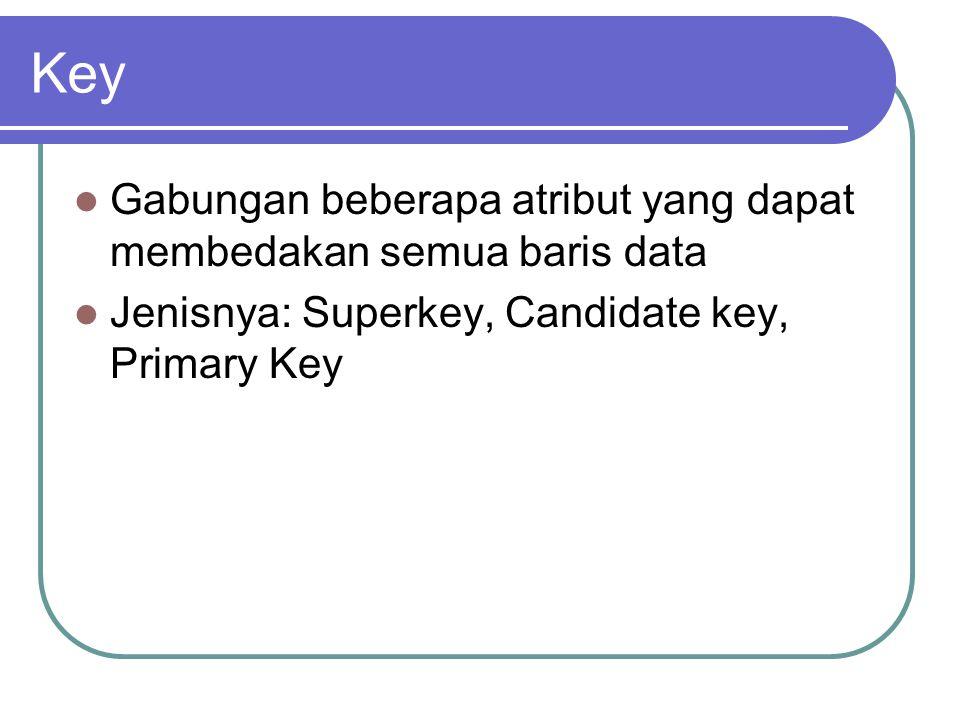Key Gabungan beberapa atribut yang dapat membedakan semua baris data