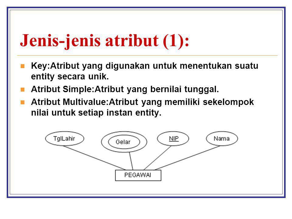 Jenis-jenis atribut (1):