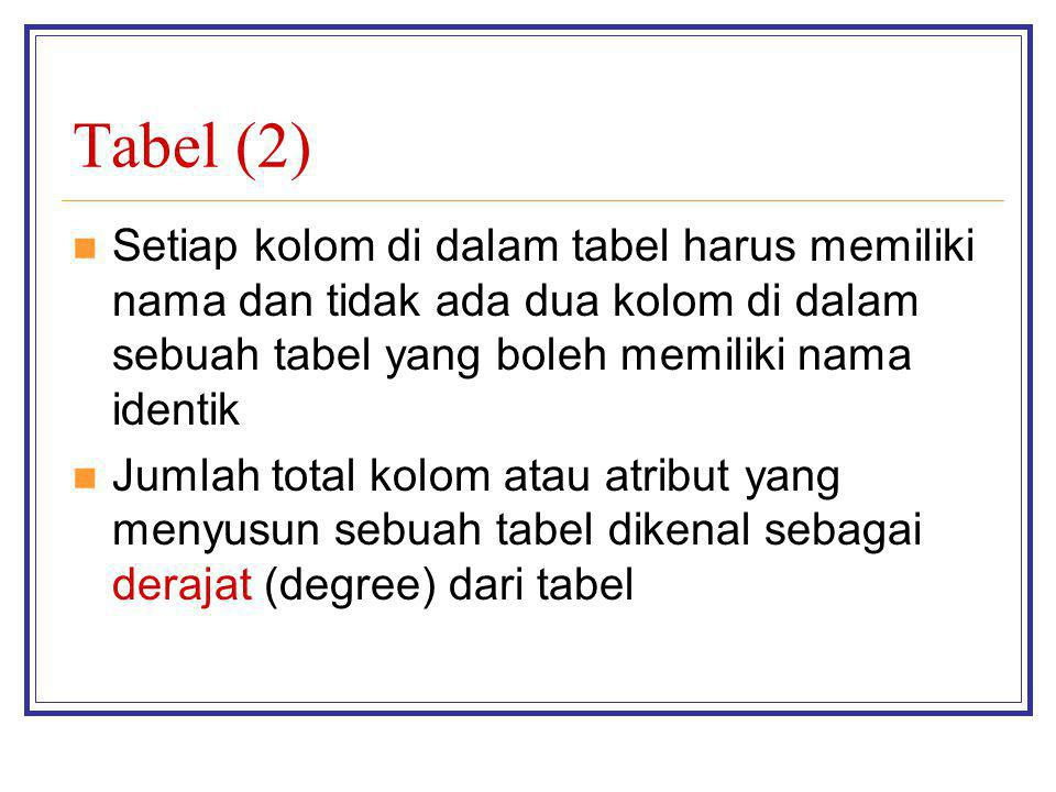 Tabel (2) Setiap kolom di dalam tabel harus memiliki nama dan tidak ada dua kolom di dalam sebuah tabel yang boleh memiliki nama identik.