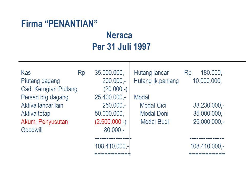 Firma PENANTIAN . Neraca. Per 31 Juli 1997 Kas. Rp. 35. 000