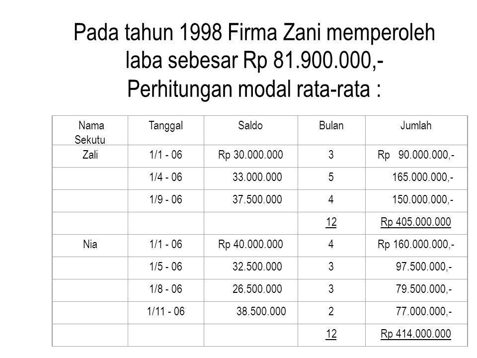 Pada tahun 1998 Firma Zani memperoleh laba sebesar Rp 81. 900