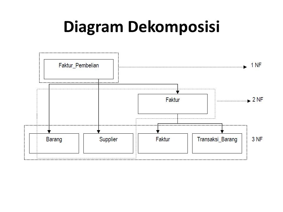 Diagram Dekomposisi