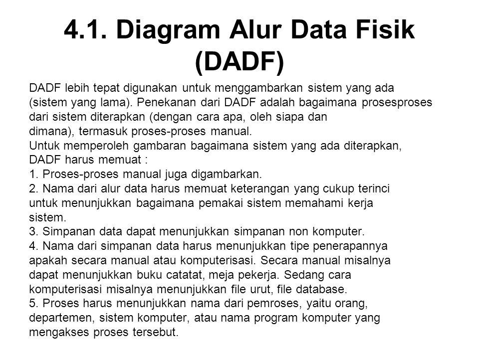 4.1. Diagram Alur Data Fisik (DADF)