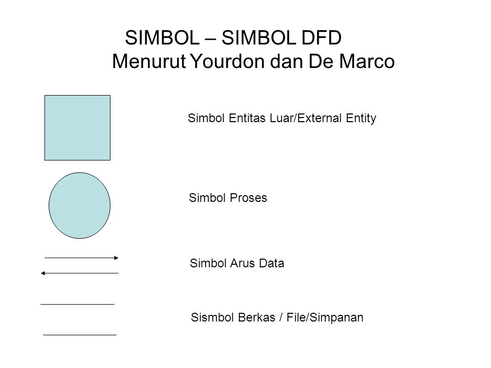 SIMBOL – SIMBOL DFD Menurut Yourdon dan De Marco
