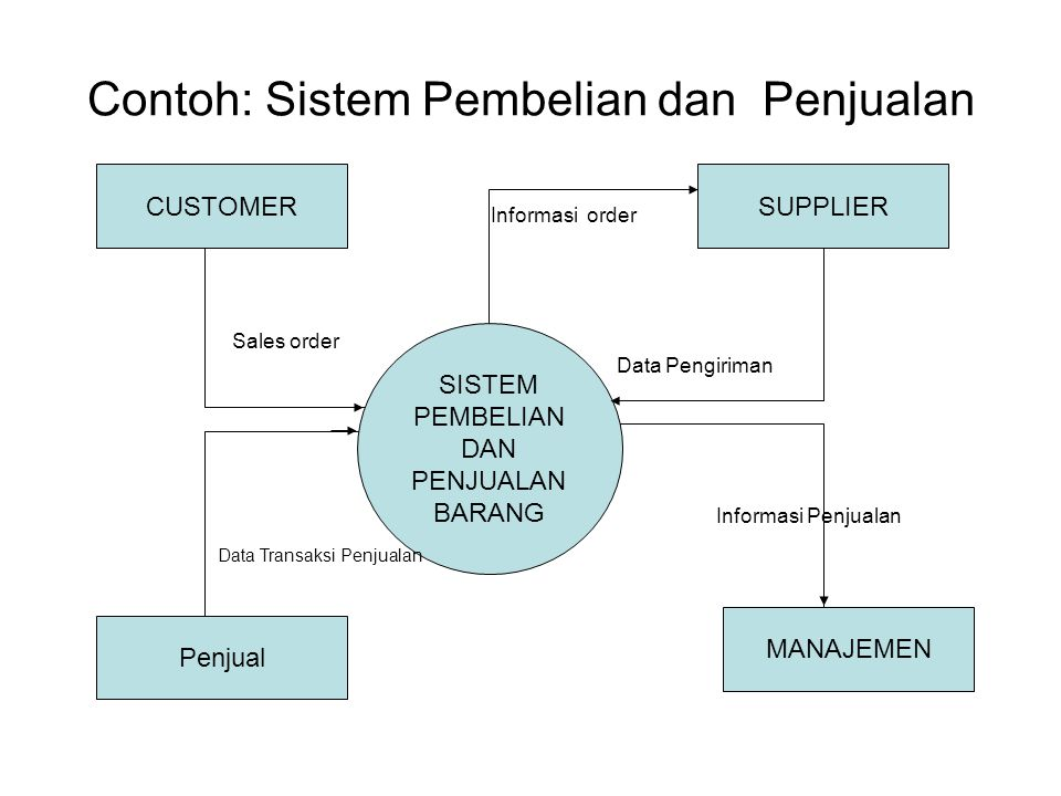 Contoh: Sistem Pembelian dan Penjualan