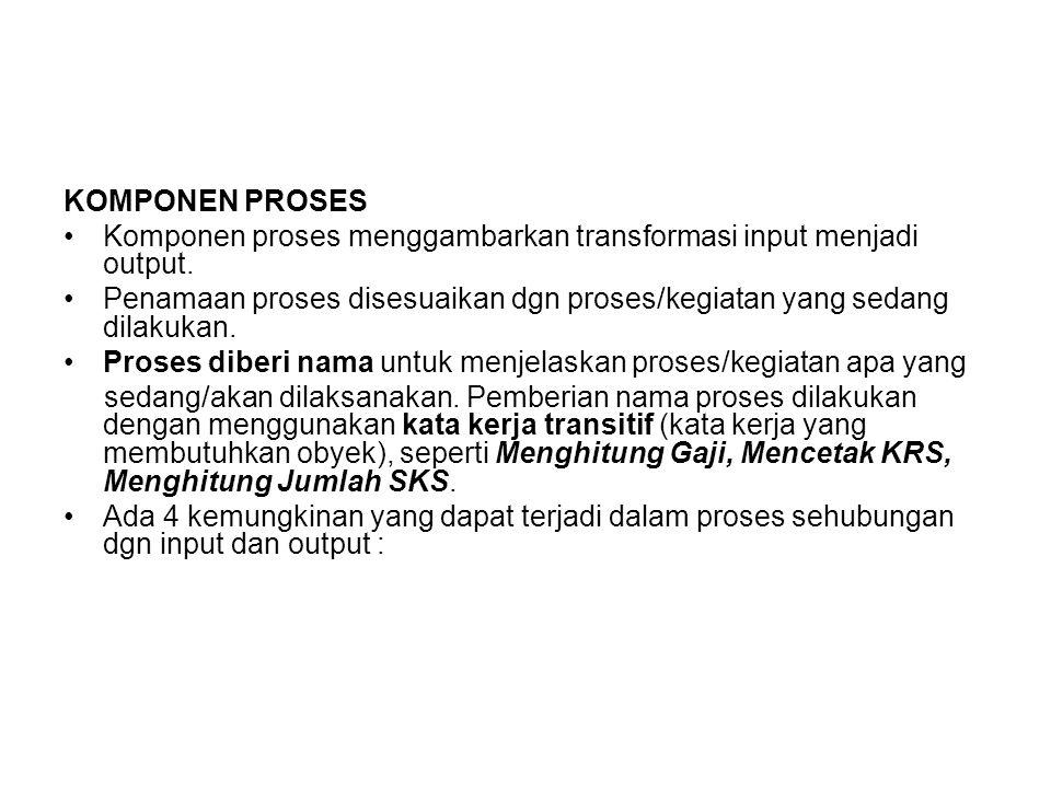KOMPONEN PROSES Komponen proses menggambarkan transformasi input menjadi output.