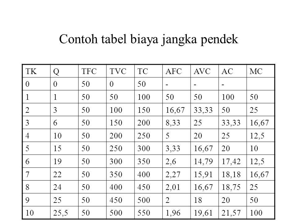 Contoh tabel biaya jangka pendek