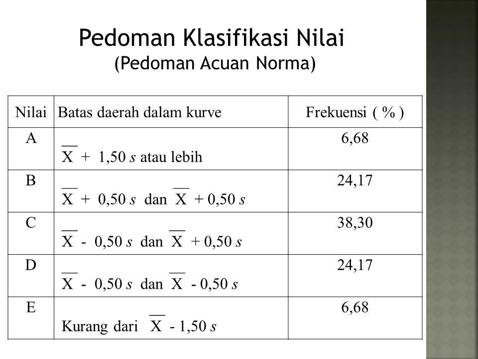 Pedoman Klasifikasi Nilai