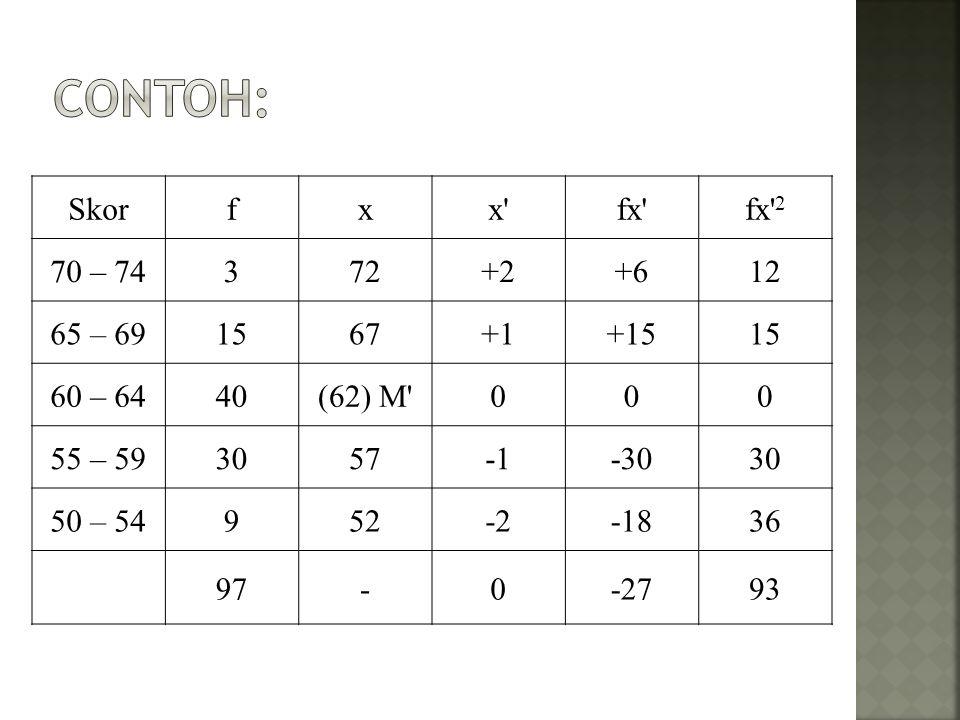 Contoh: Skor f x x fx fx 2 70 – 74 3 72 +2 +6 12 65 – 69 15 67 +1