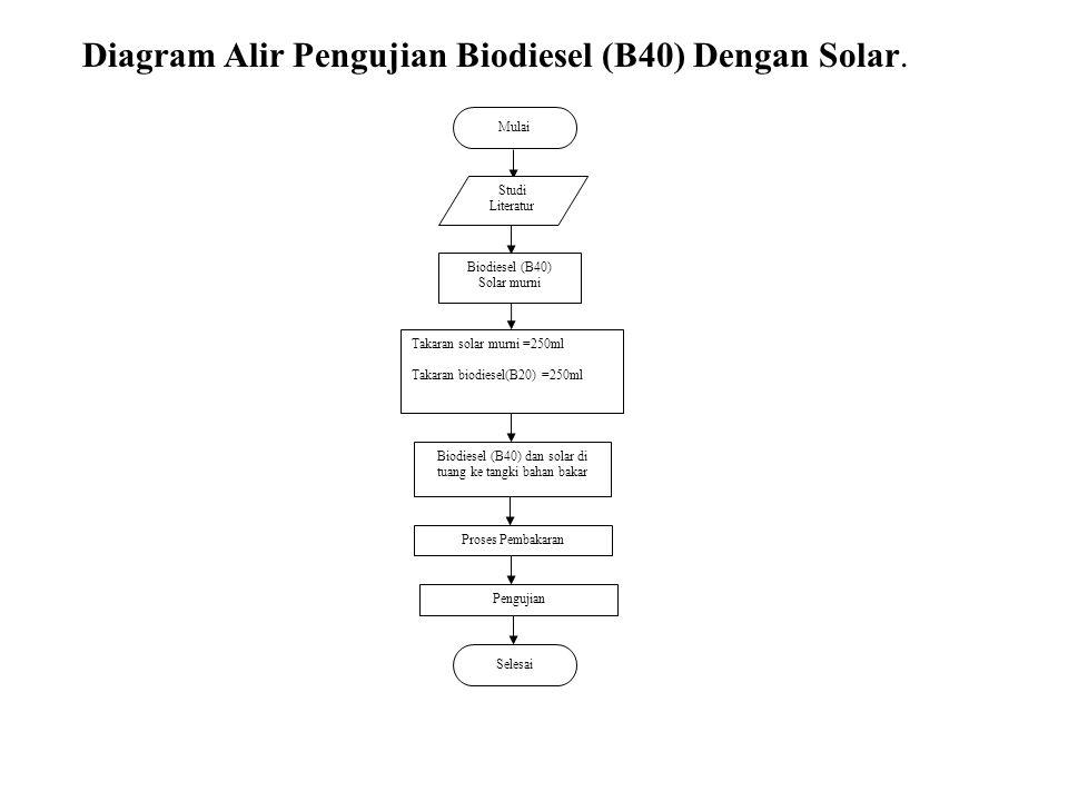 Biodiesel (B40) dan solar di tuang ke tangki bahan bakar