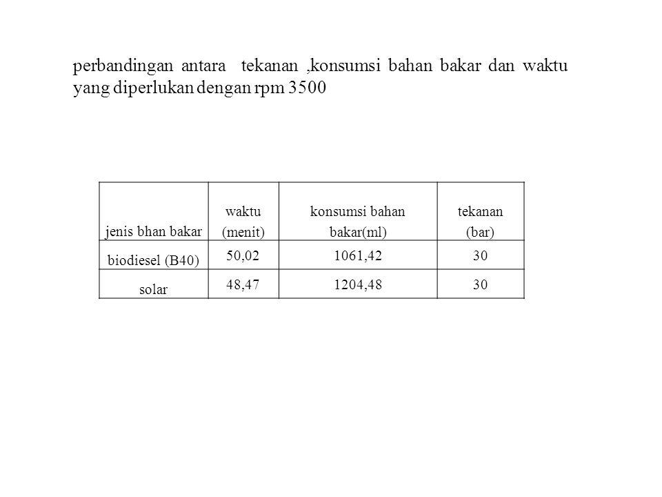 konsumsi bahan bakar(ml)