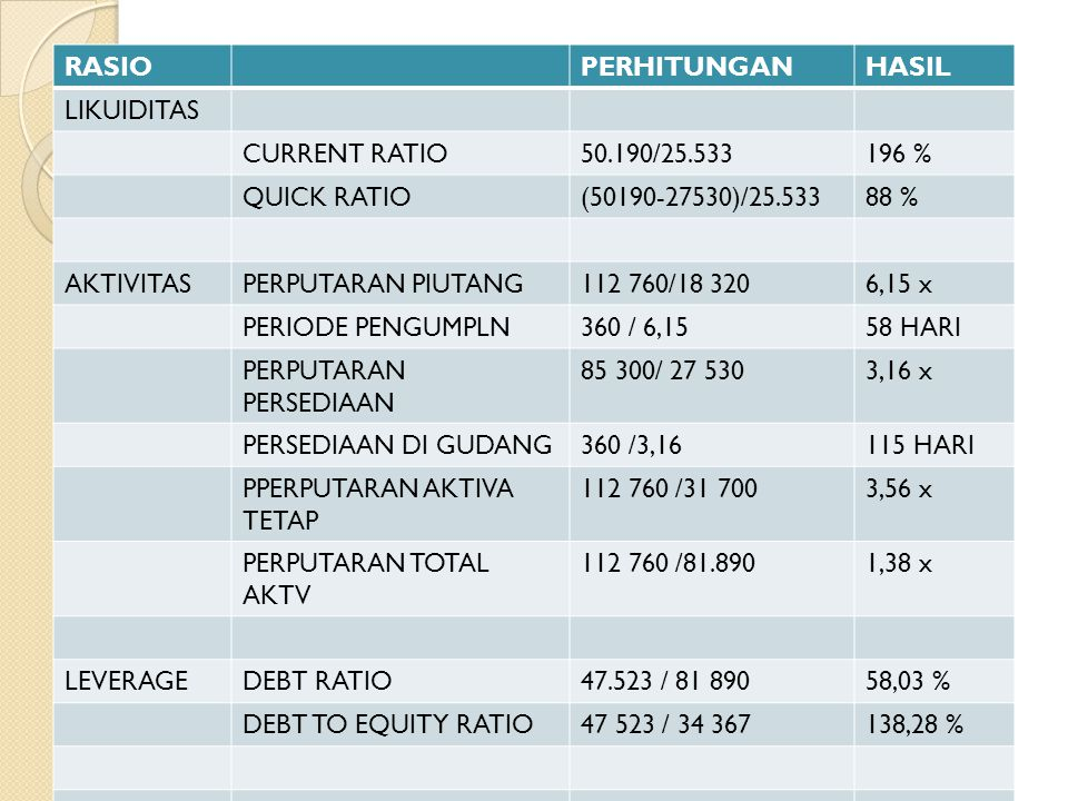 RASIO PERHITUNGAN. HASIL. LIKUIDITAS. CURRENT RATIO. 50.190/25.533. 196 % QUICK RATIO. (50190-27530)/25.533.