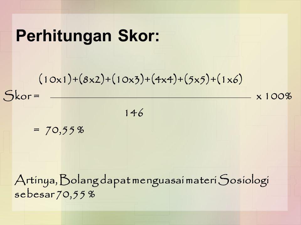 Perhitungan Skor: (10x1)+(8x2)+(10x3)+(4x4)+(5x5)+(1x6) Skor = x 100% 146 = 70,55 % Artinya, Bolang dapat menguasai materi Sosiologi sebesar 70,55 %