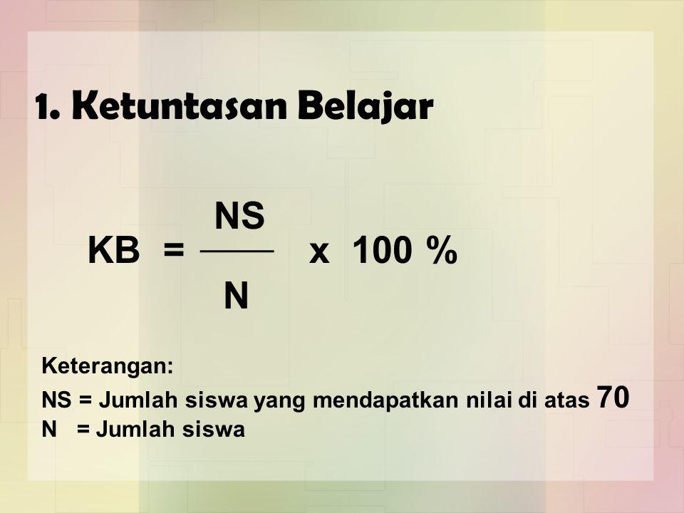 1. Ketuntasan Belajar NS KB = x 100 % N Keterangan: