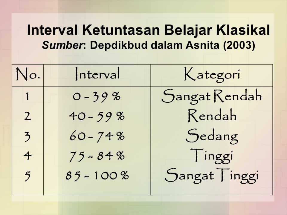Interval Ketuntasan Belajar Klasikal No. Interval Kategori 1 2 3 4 5