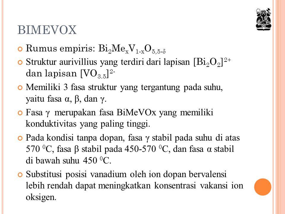 BIMEVOX Rumus empiris: Bi2MexV1-xO5,5-δ