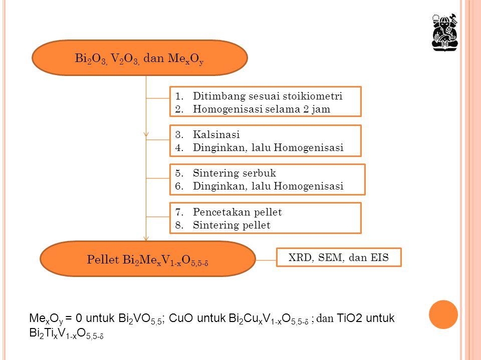Bi2O3, V2O3, dan MexOy Pellet Bi2MexV1-xO5,5-δ
